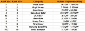 Top 10 zonnepanelen producenten