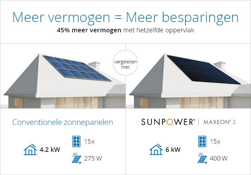 sunpower zonnepanelen 400 Wp